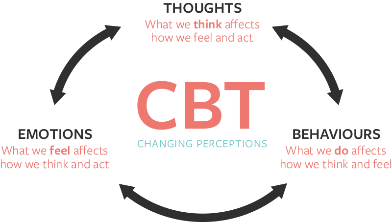 Cognitive Behavioural Therapy (CBT) for Adults & Children, therapist based  in Glazebury, Warrington, Cheshire